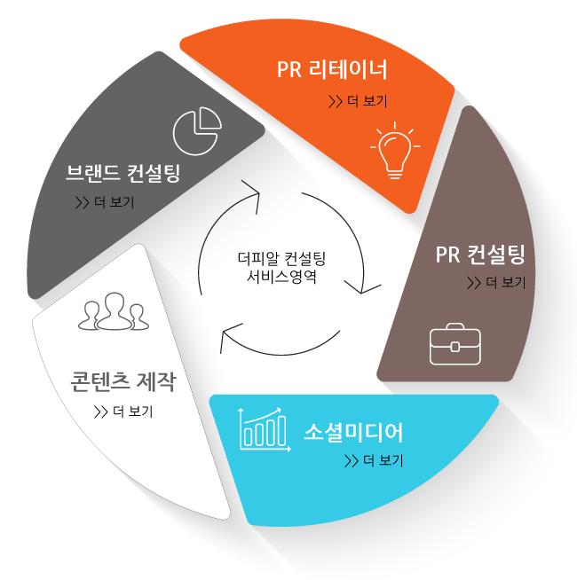 service-summary-C